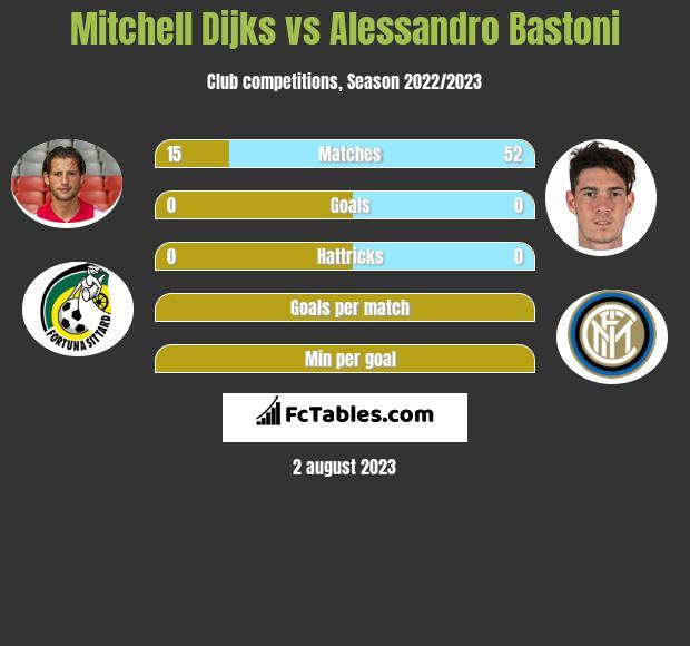 Mitchell Dijks vs Alessandro Bastoni infographic