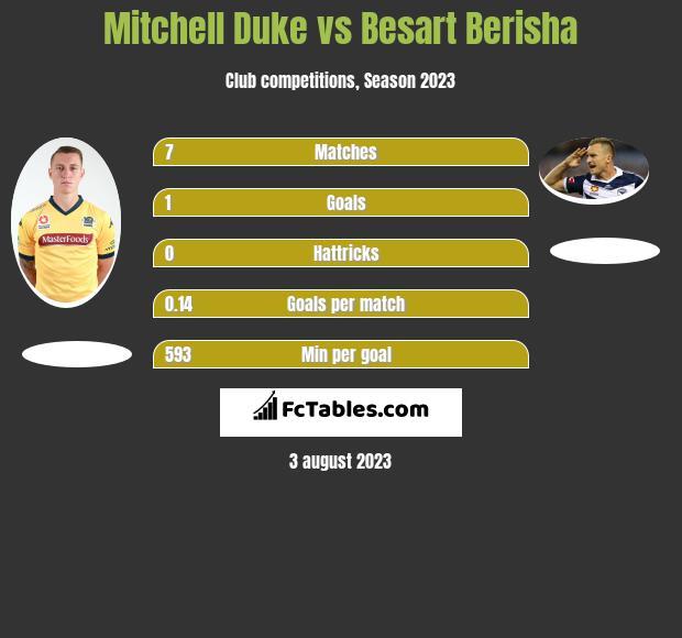 Mitchell Duke vs Besart Berisha h2h player stats
