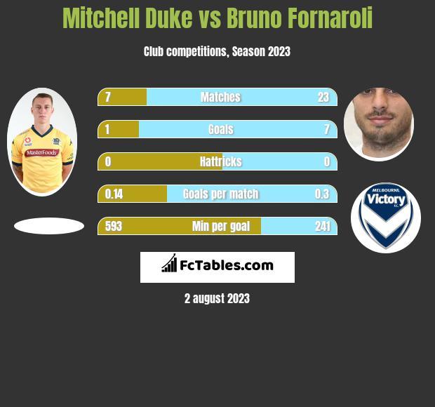 Mitchell Duke vs Bruno Fornaroli infographic