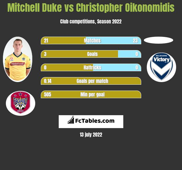 Mitchell Duke vs Christopher Oikonomidis infographic
