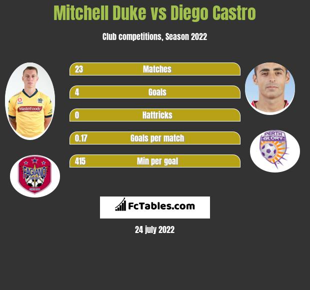 Mitchell Duke vs Diego Castro infographic