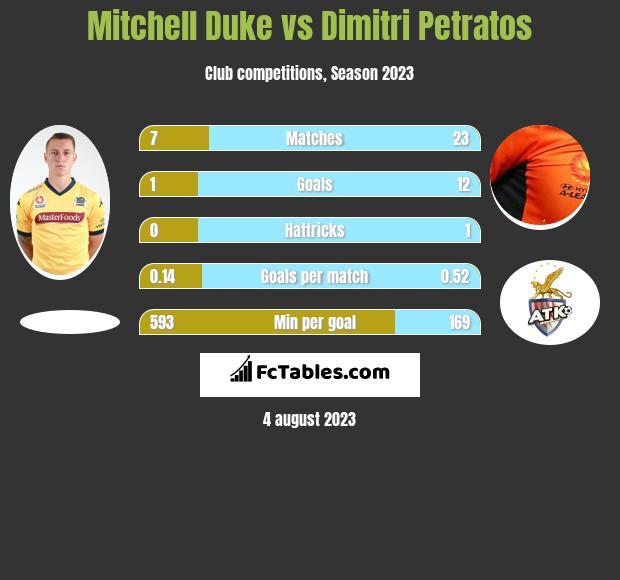 Mitchell Duke vs Dimitri Petratos infographic