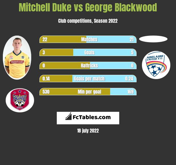 Mitchell Duke vs George Blackwood infographic