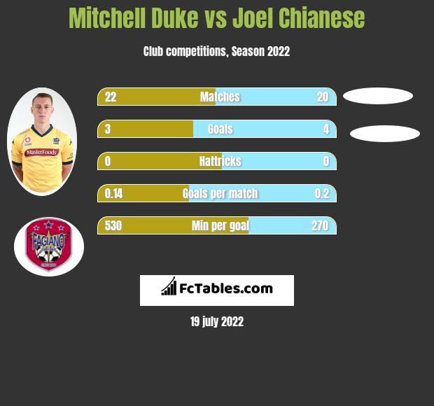 Mitchell Duke vs Joel Chianese infographic
