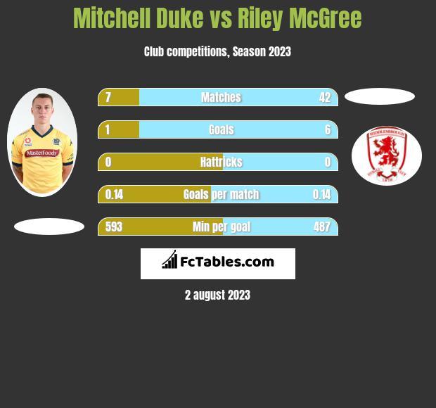 Mitchell Duke vs Riley McGree h2h player stats