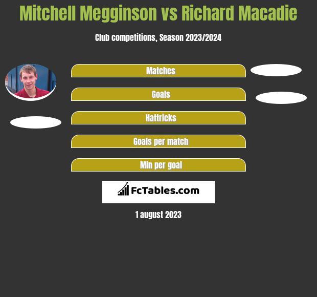 Mitchell Megginson vs Richard Macadie h2h player stats