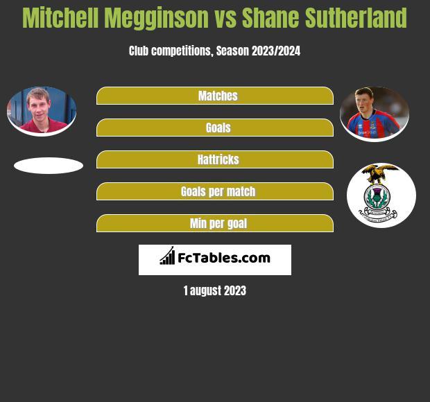Mitchell Megginson vs Shane Sutherland h2h player stats