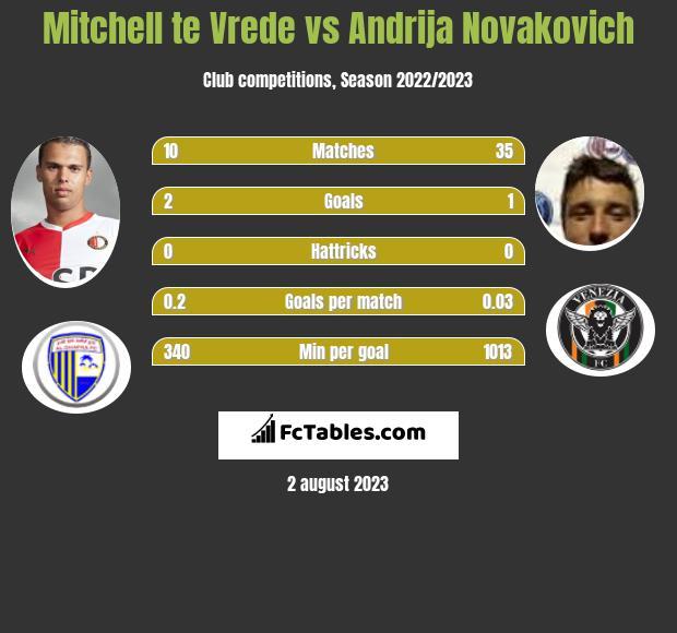Mitchell te Vrede vs Andrija Novakovich h2h player stats