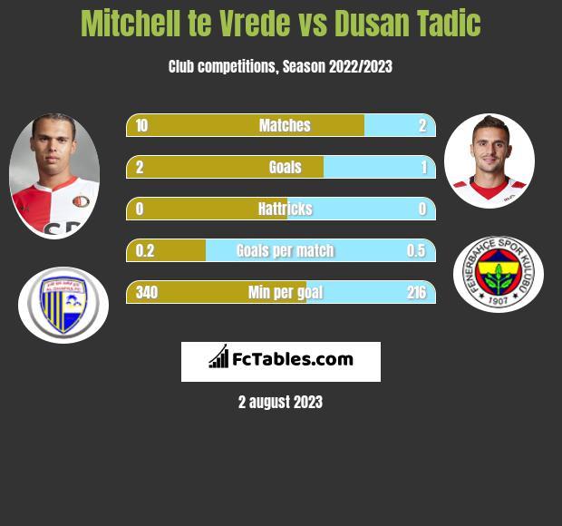 Mitchell te Vrede vs Dusan Tadic infographic
