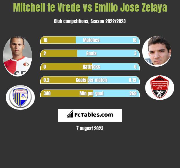 Mitchell te Vrede vs Emilio Jose Zelaya infographic