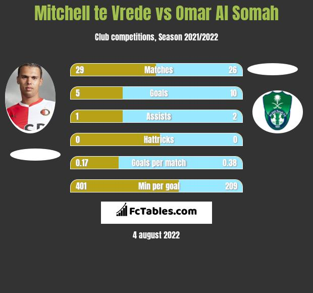 Mitchell te Vrede infographic statistics for Al Fateh FC