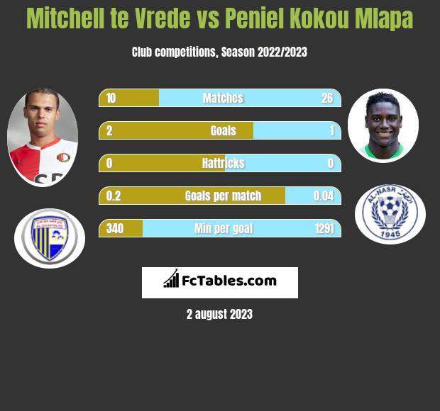 Mitchell te Vrede vs Peniel Kokou Mlapa h2h player stats