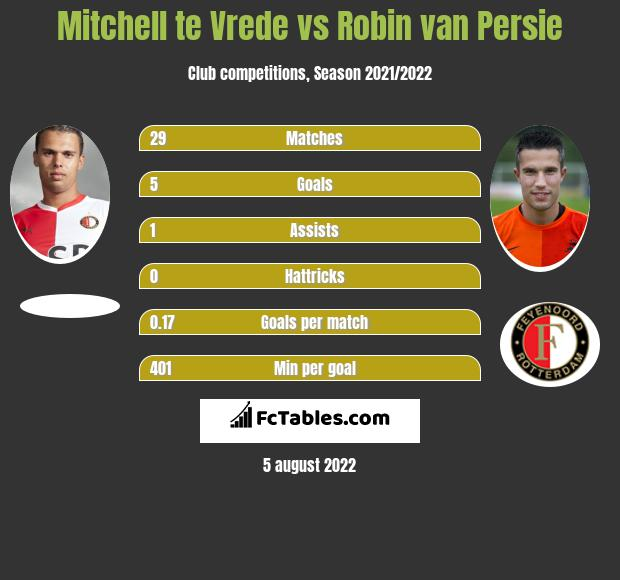 Mitchell te Vrede infographic statistics for NAC Breda