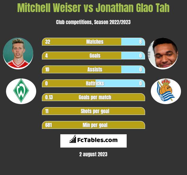 Mitchell Weiser vs Jonathan Glao Tah infographic