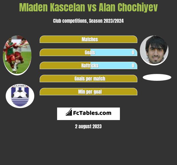 Mladen Kascelan vs Alan Chochiyev infographic