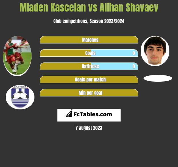 Mladen Kascelan vs Alihan Shavaev infographic