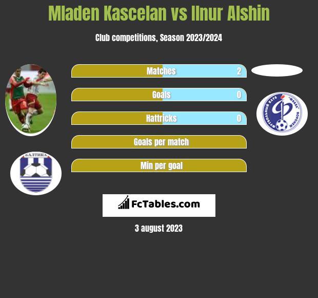 Mladen Kascelan vs Ilnur Alshin infographic