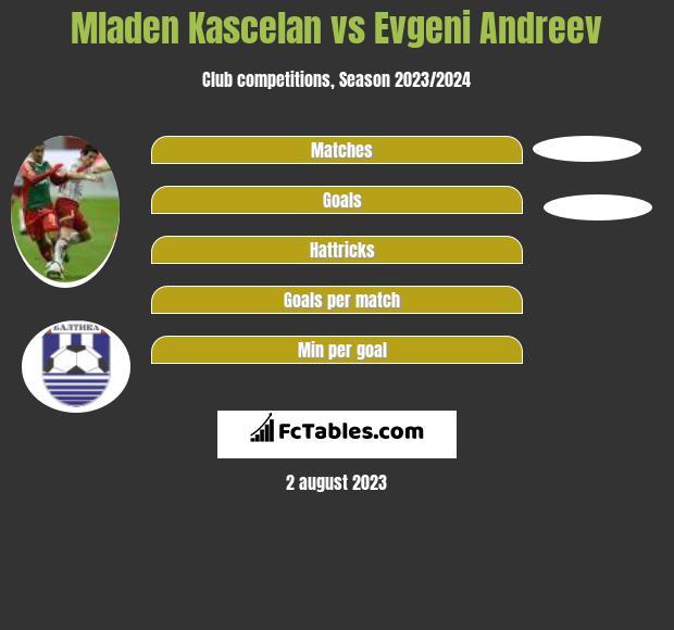 Mladen Kascelan vs Evgeni Andreev infographic