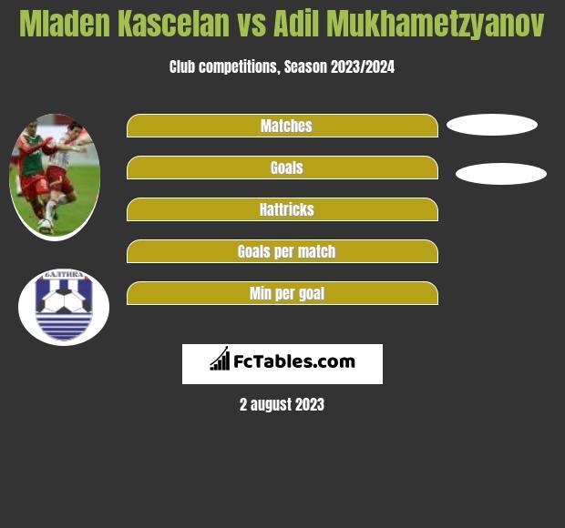 Mladen Kascelan vs Adil Mukhametzyanov infographic