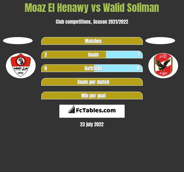 Moaz El Henawy vs Walid Soliman h2h player stats