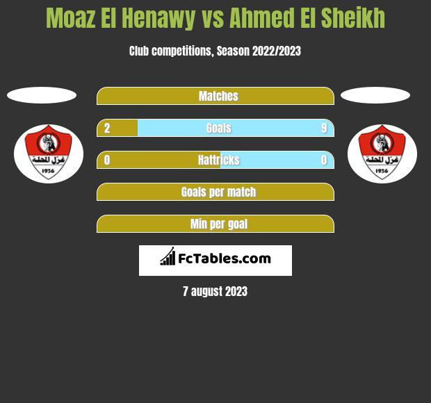 Moaz El Henawy vs Ahmed El Sheikh h2h player stats