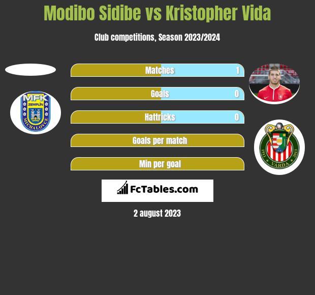 Modibo Sidibe vs Kristopher Vida h2h player stats