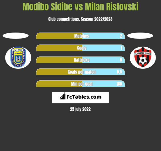 Modibo Sidibe vs Milan Ristovski h2h player stats