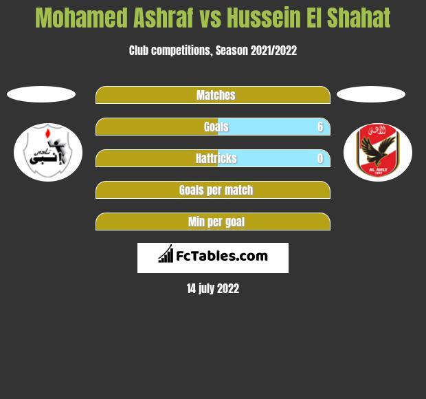 Mohamed Ashraf vs Hussein El Shahat h2h player stats