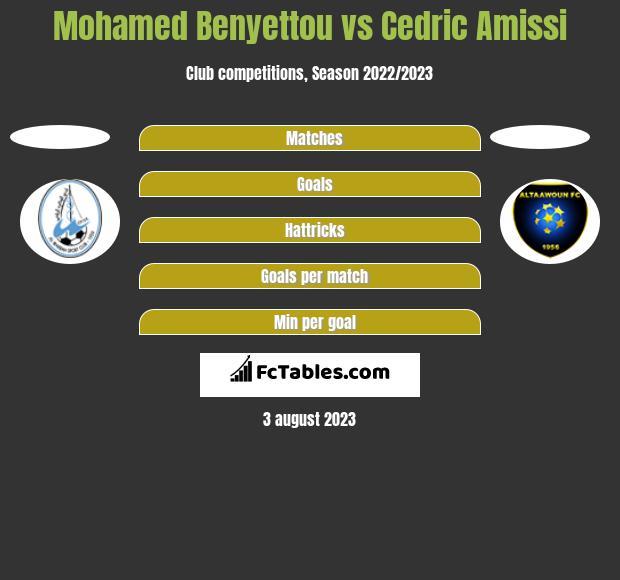 Mohamed Benyettou vs Cedric Amissi h2h player stats