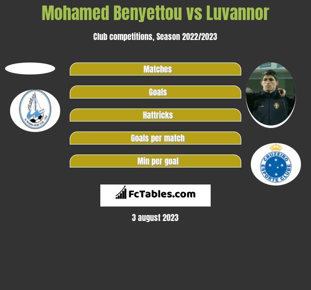 Mohamed Benyettou vs Luvannor h2h player stats