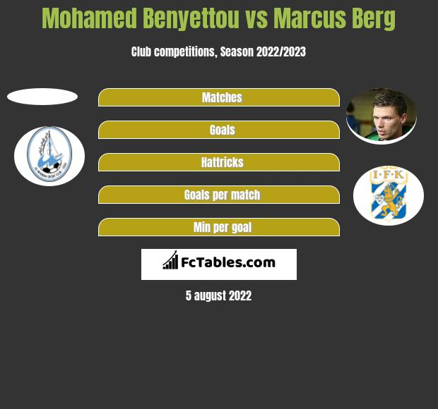 Mohamed Benyettou vs Marcus Berg h2h player stats