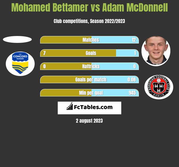 Mohamed Bettamer vs Adam McDonnell h2h player stats