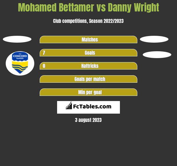 Mohamed Bettamer vs Danny Wright h2h player stats