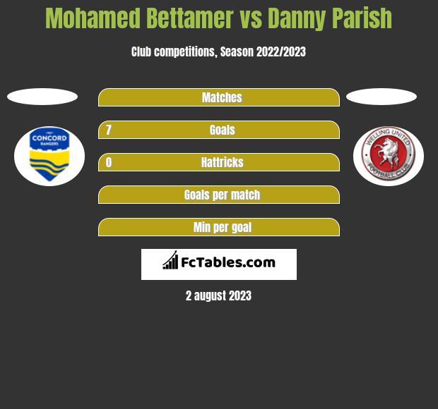 Mohamed Bettamer vs Danny Parish h2h player stats