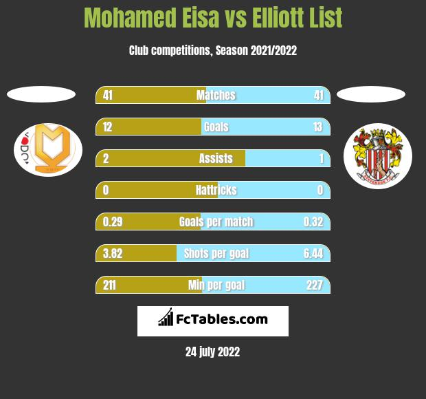 Mohamed Eisa vs Elliott List h2h player stats