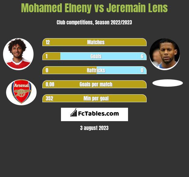 Mohamed Elneny vs Jeremain Lens infographic