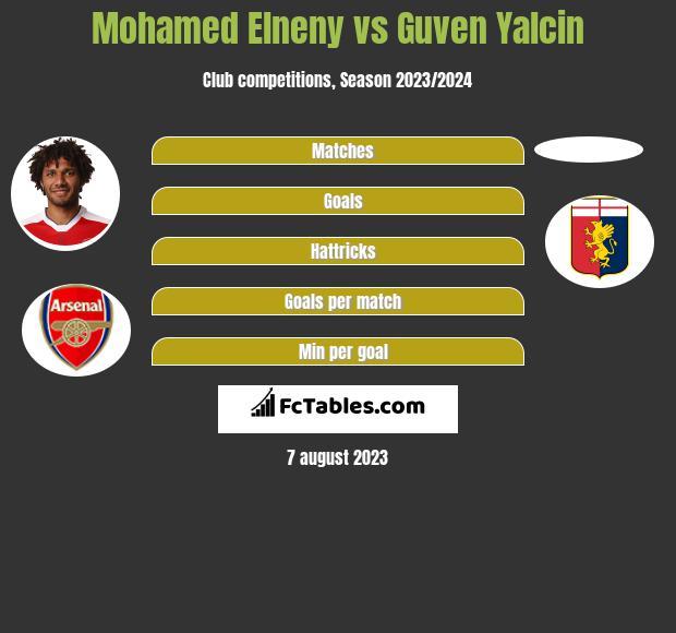 Mohamed Elneny vs Guven Yalcin infographic