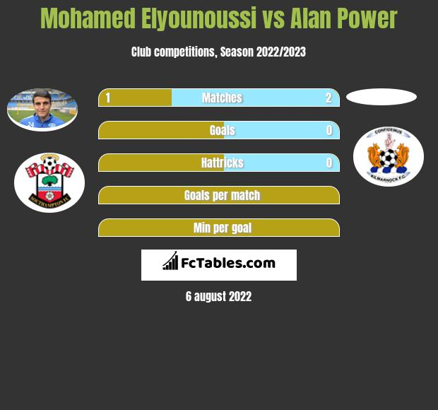 Mohamed Elyounoussi vs Alan Power infographic
