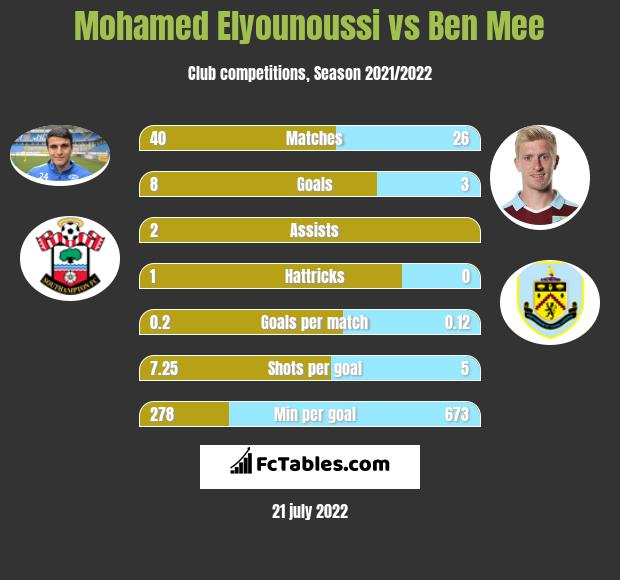 Mohamed Elyounoussi vs Ben Mee infographic