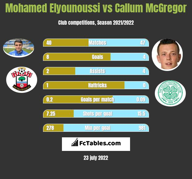 Mohamed Elyounoussi infographic statistics for Celtic