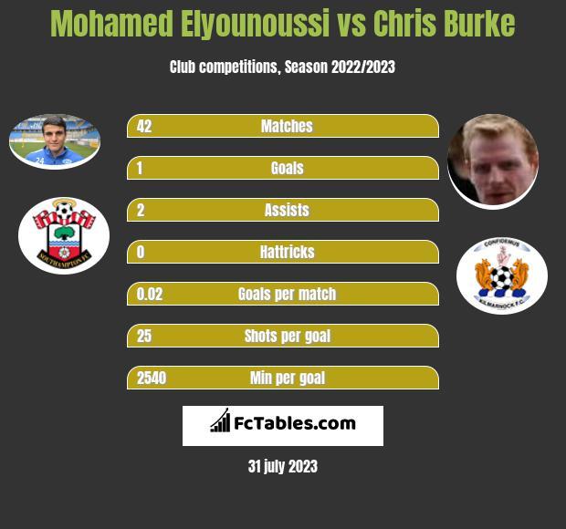 Mohamed Elyounoussi vs Chris Burke infographic