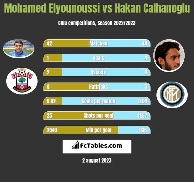 Mohamed Elyounoussi vs Hakan Calhanoglu h2h player stats