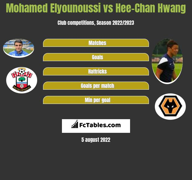 Mohamed Elyounoussi vs Hee-Chan Hwang h2h player stats