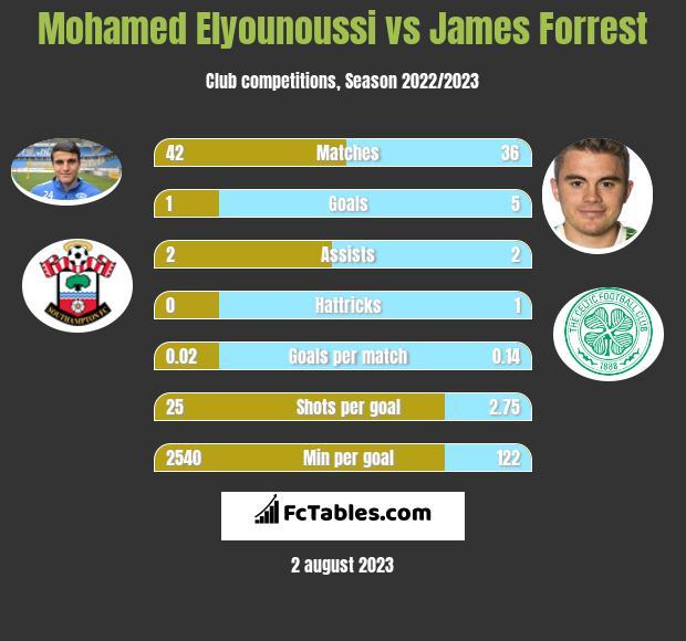Mohamed Elyounoussi vs James Forrest infographic