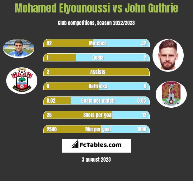 Mohamed Elyounoussi vs John Guthrie h2h player stats