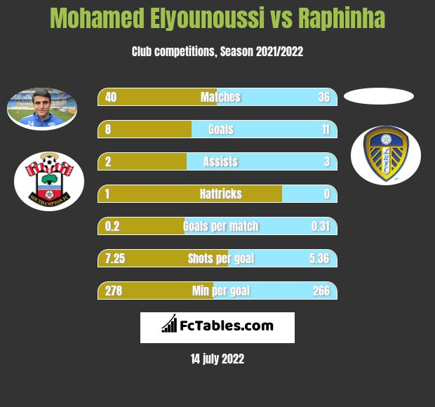 Mohamed Elyounoussi vs Raphinha h2h player stats