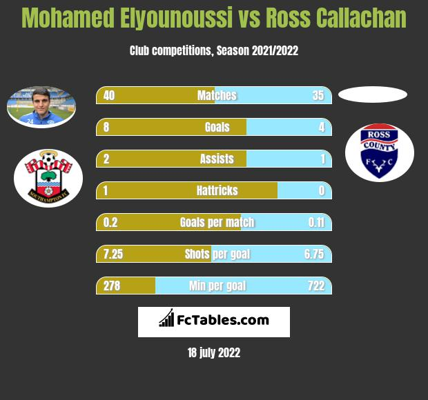 Mohamed Elyounoussi vs Ross Callachan h2h player stats