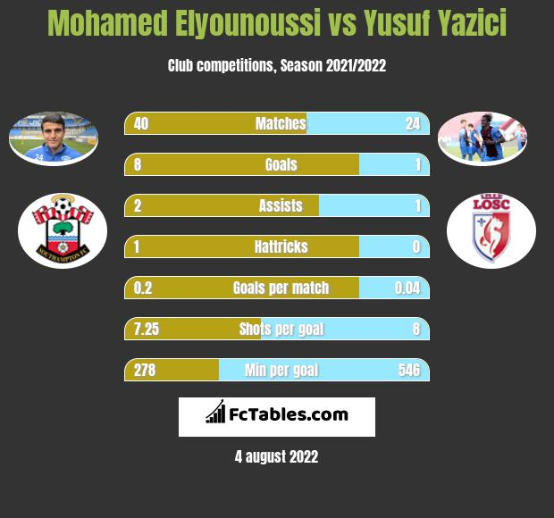 Mohamed Elyounoussi vs Yusuf Yazici h2h player stats