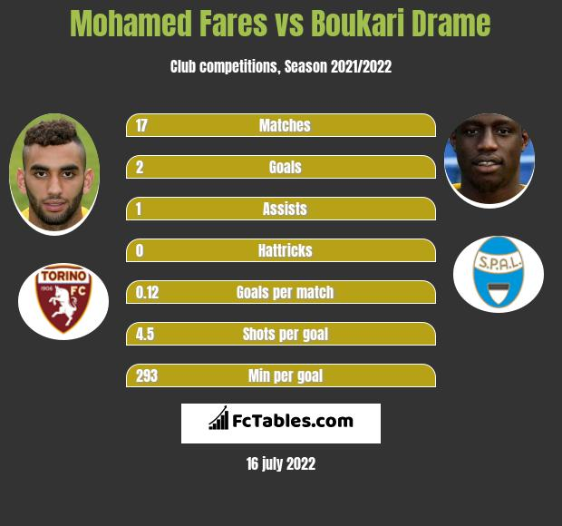Mohamed Fares vs Boukari Drame infographic