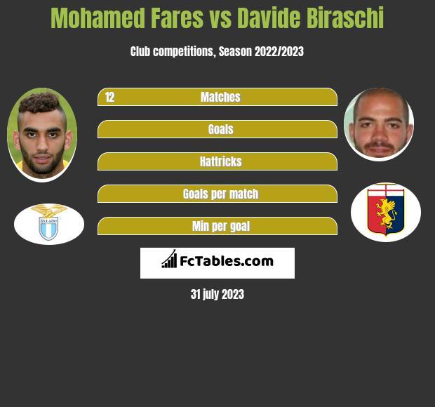 Mohamed Fares vs Davide Biraschi infographic
